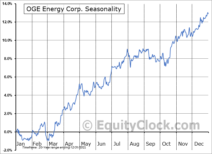 OGE Energy Corp Seasonal Chart