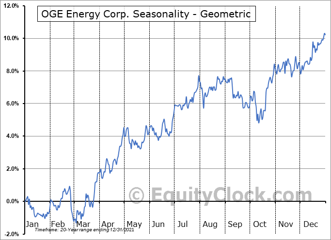OGE Energy Corp. (NYSE:OGE) Seasonality