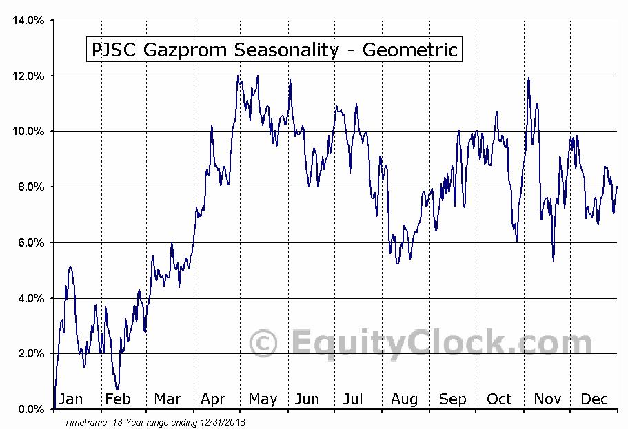 PJSC Gazprom (OTCMKT:OGZPY) Seasonality