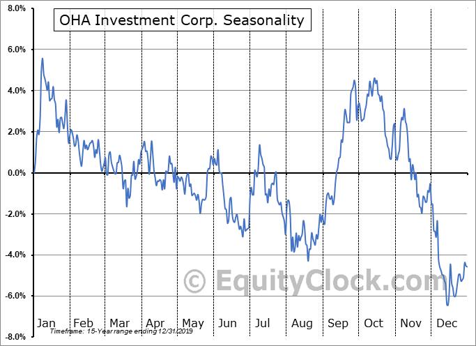OHA Investment Corp. (NASD:OHAI) Seasonality