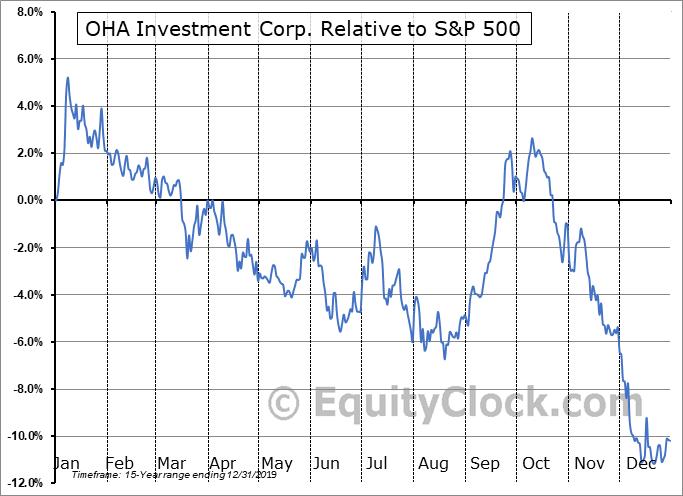 OHAI Relative to the S&P 500