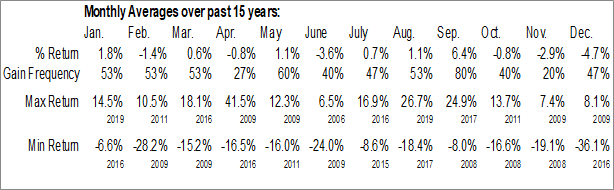 Monthly Seasonal OHA Investment Corp. (NASD:OHAI)