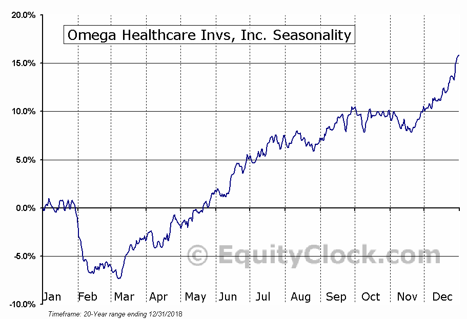 Omega Healthcare Investors, Inc. (OHI) Seasonal Chart