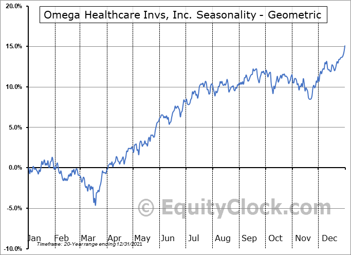 Omega Healthcare Invs, Inc. (NYSE:OHI) Seasonality