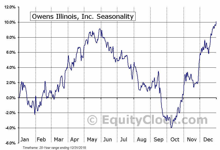 Owens-Illinois, Inc. (OI) Seasonal Chart