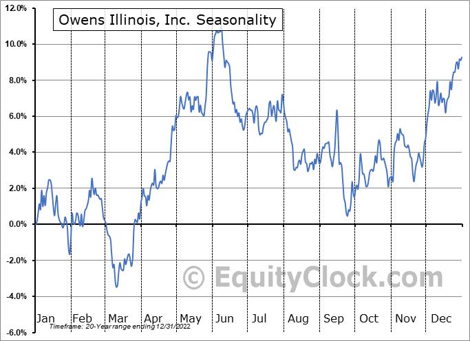 Owens Illinois, Inc. (NYSE:OI) Seasonality