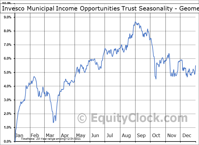 Invesco Municipal Income Opportunities Trust (NYSE:OIA) Seasonality
