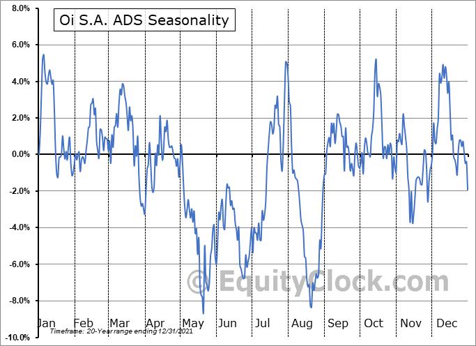 Oi S.A. ADS (OTCMKT:OIBRQ) Seasonality