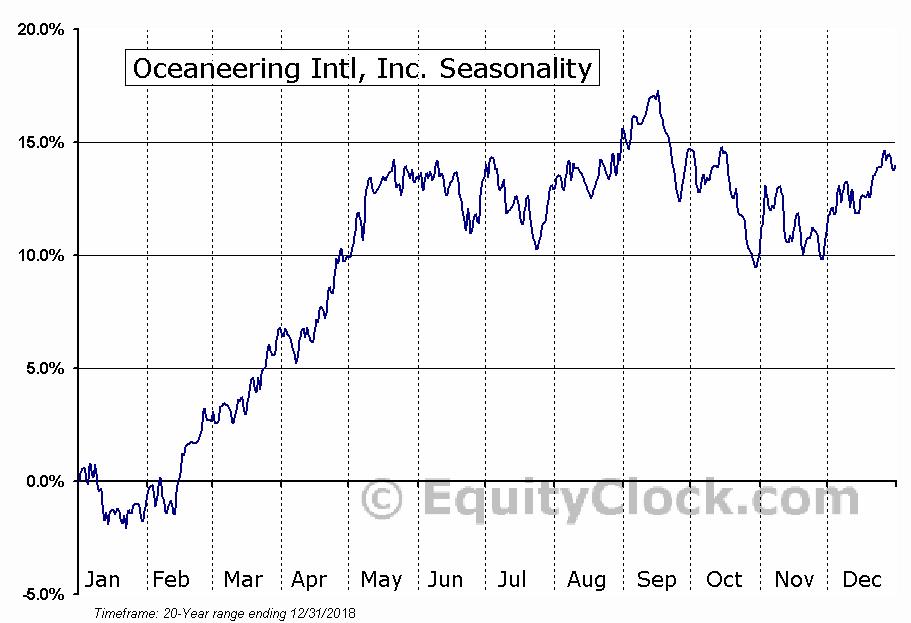 Oceaneering Intl, Inc. (NYSE:OII) Seasonality