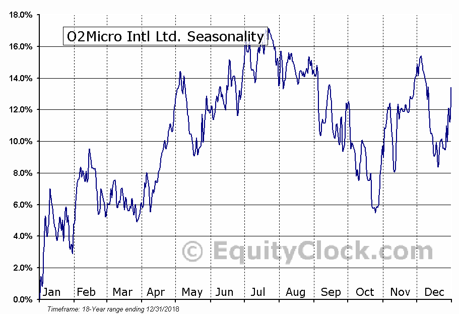 O2Micro Intl Ltd. (NASD:OIIM) Seasonality