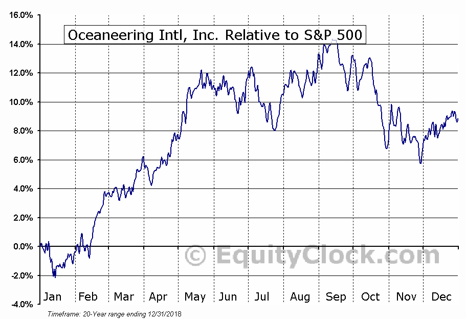 OII Relative to the S&P 500
