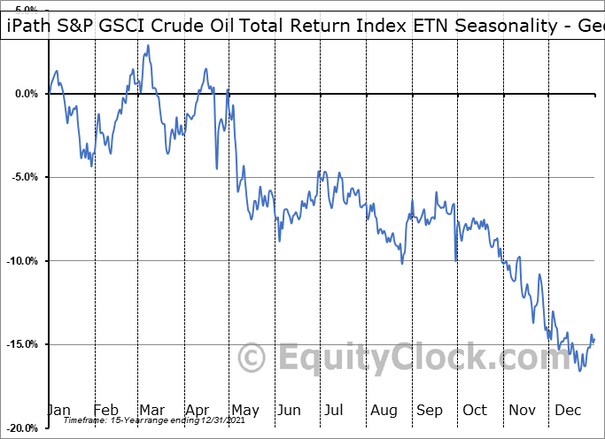 iPath S&P GSCI Crude Oil Total Return Index ETN (OTCMKT:OILNF) Seasonality