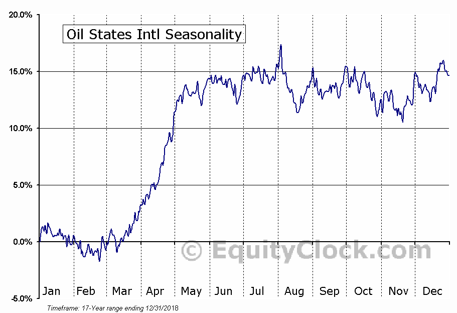 Oil States International, Inc. (OIS) Seasonal Chart