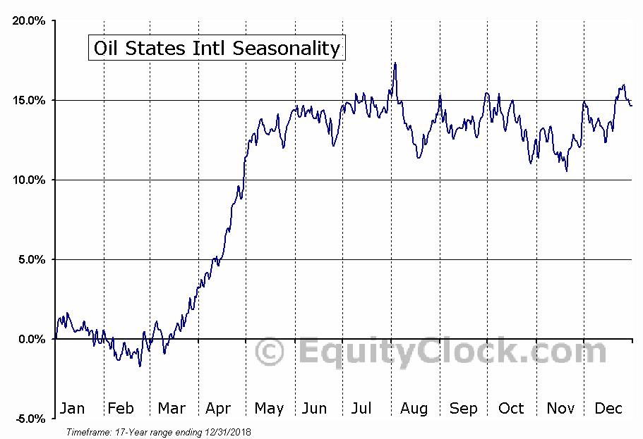 Oil States International, Inc. Seasonal Chart