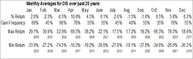 Monthly Seasonal Oil States Intl (NYSE:OIS)