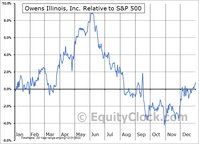 OI Relative to the S&P 500