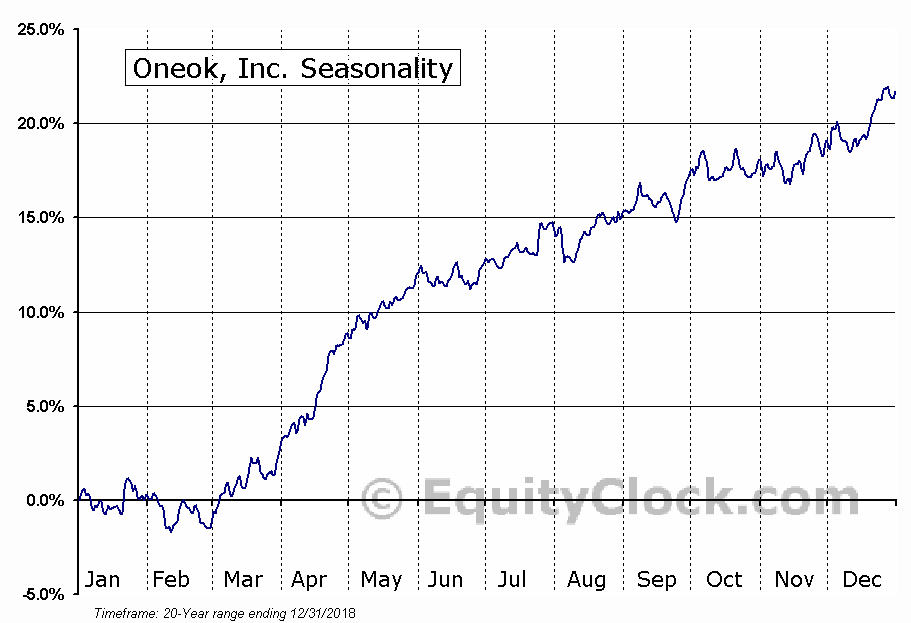 ONEOK, Inc. Seasonal Chart