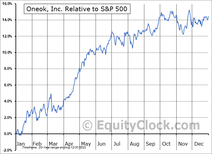 OKE Relative to the S&P 500