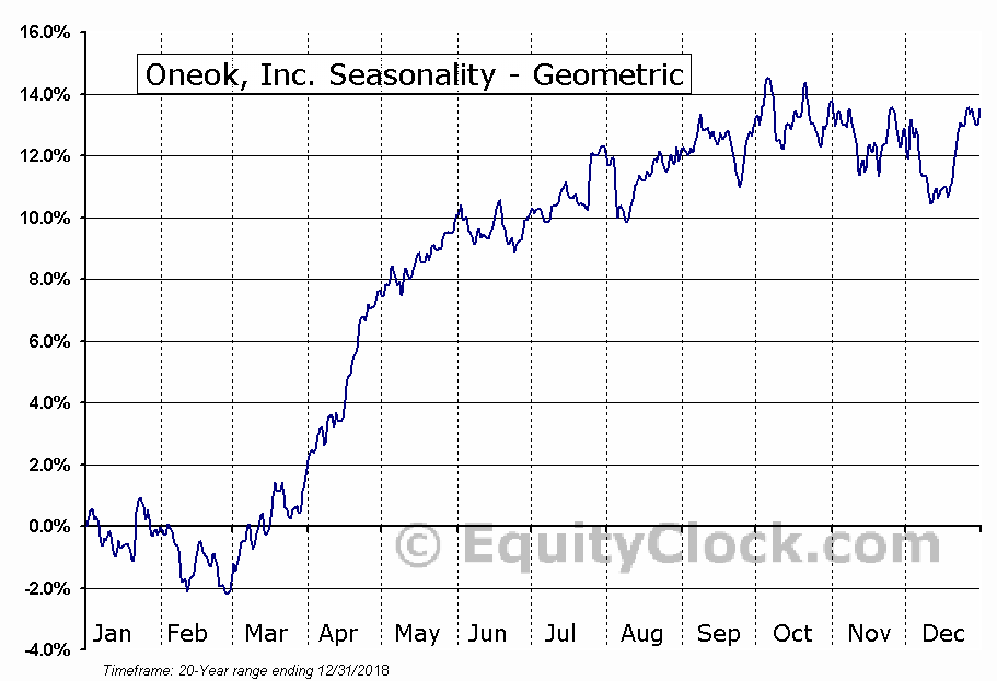 Oneok, Inc. (NYSE:OKE) Seasonality
