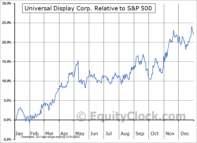 OLED Relative to the S&P 500
