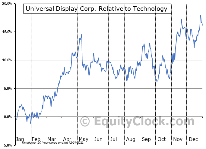 OLED Relative to the Sector