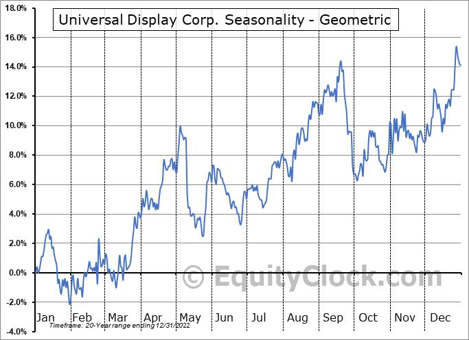 Universal Display Corp. (NASD:OLED) Seasonality