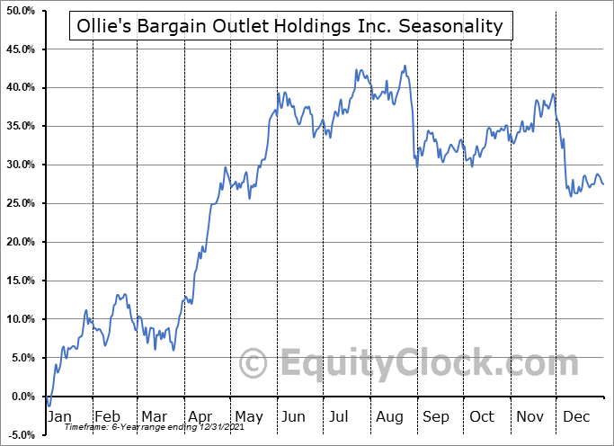 Ollie's Bargain Outlet Holdings, Inc. Seasonal Chart
