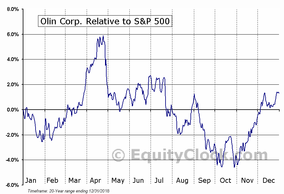 OLN Relative to the S&P 500