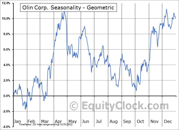 Olin Corp. (NYSE:OLN) Seasonality