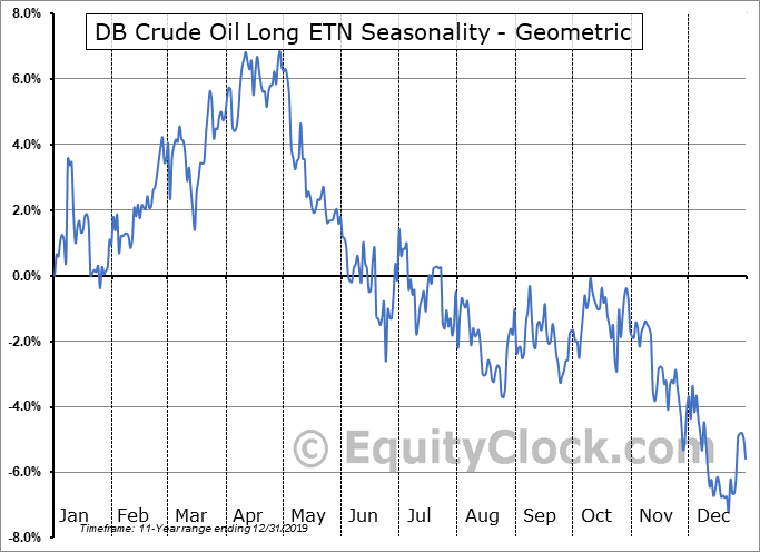 DB Crude Oil Long ETN (OTCMKT:OLOXF) Seasonality