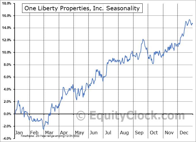 One Liberty Properties, Inc. (NYSE:OLP) Seasonality