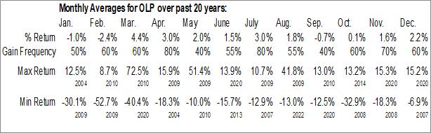 Monthly Seasonal One Liberty Properties, Inc. (NYSE:OLP)