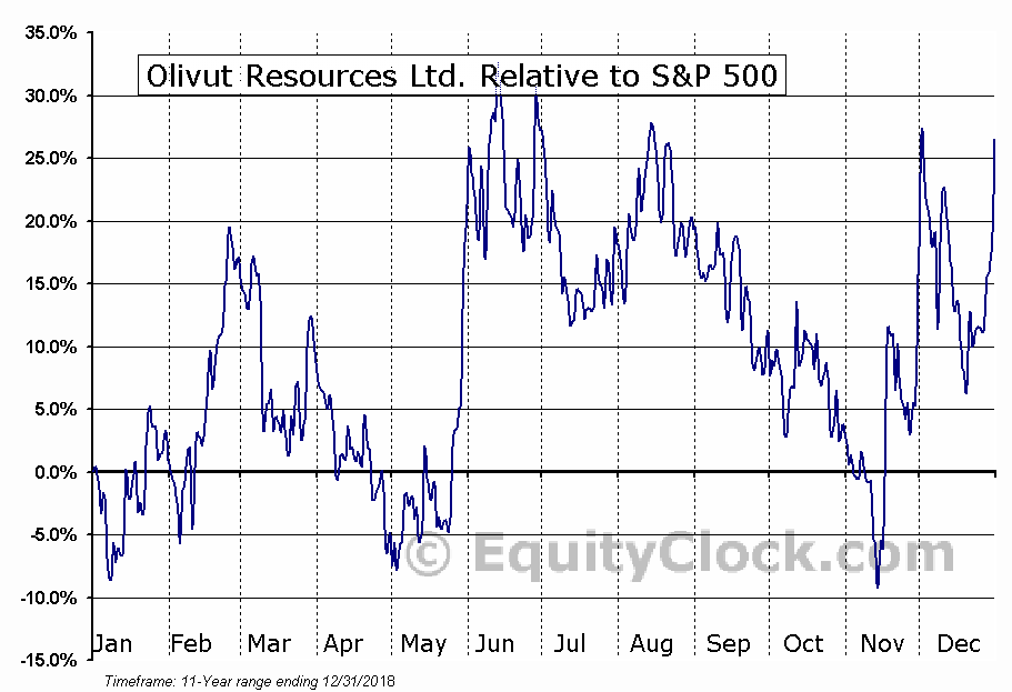 OLV.V Relative to the S&P 500