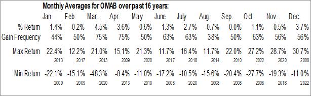 Monthly Seasonal Grupo Aeroportuario Del Centro Norte S.A.B. De C.V. (NASD:OMAB)