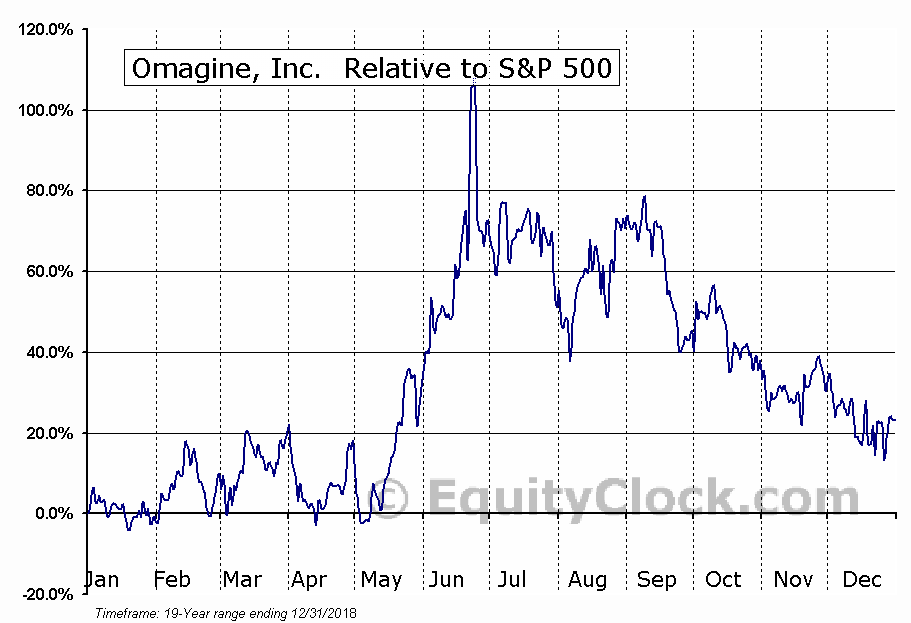 OMAG Relative to the S&P 500