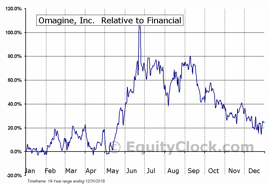 OMAG Relative to the Sector