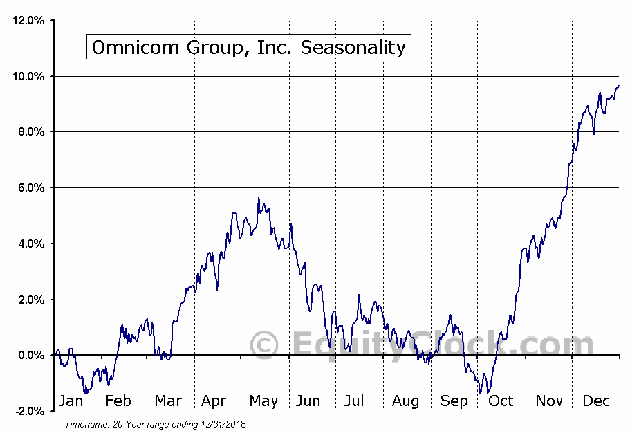 Omnicom Group Inc. (OMC) Seasonal Chart
