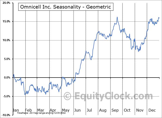 Omnicell Inc. (NASD:OMCL) Seasonality