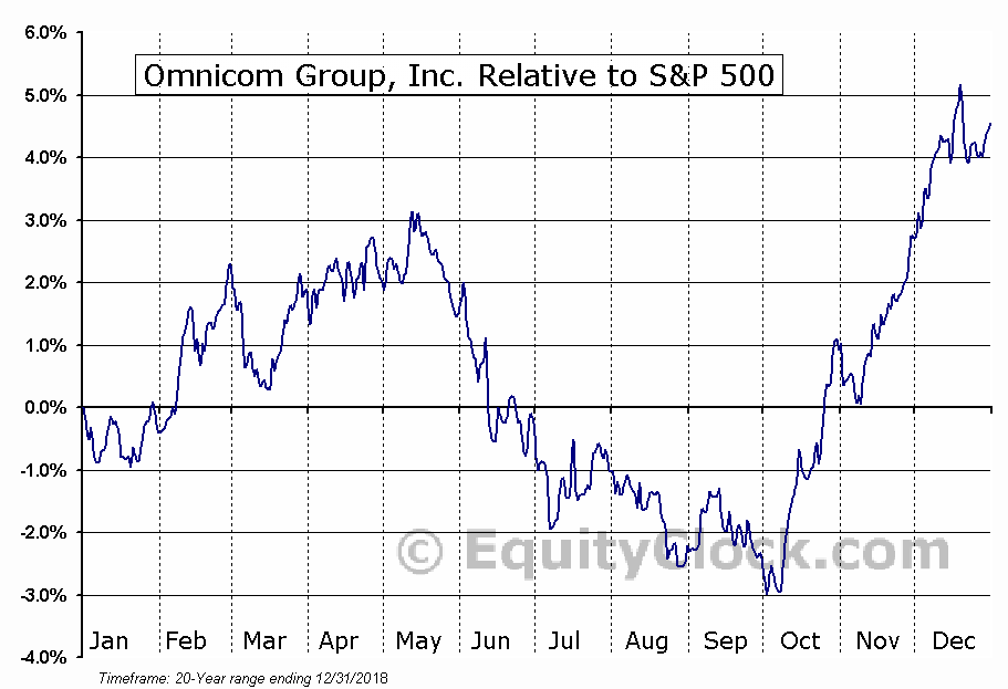OMC Relative to the S&P 500
