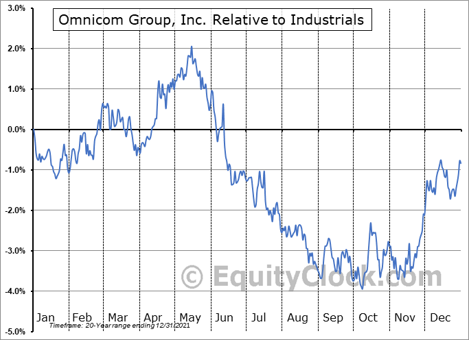 OMC Relative to the Sector