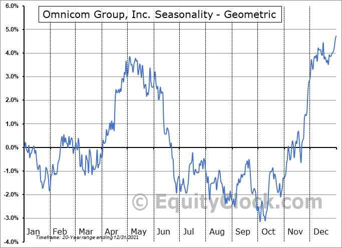 Omnicom Group, Inc. (NYSE:OMC) Seasonality
