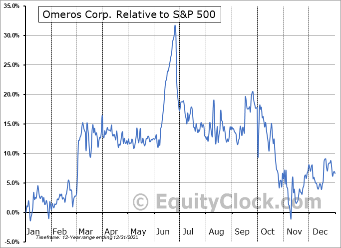 OMER Relative to the S&P 500
