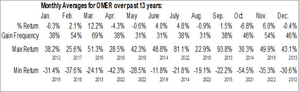 Monthly Seasonal Omeros Corp. (NASD:OMER)