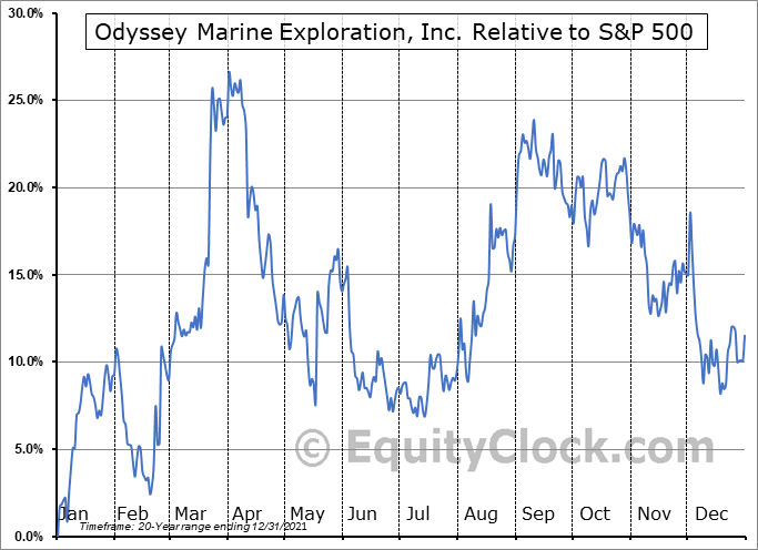 OMEX Relative to the S&P 500