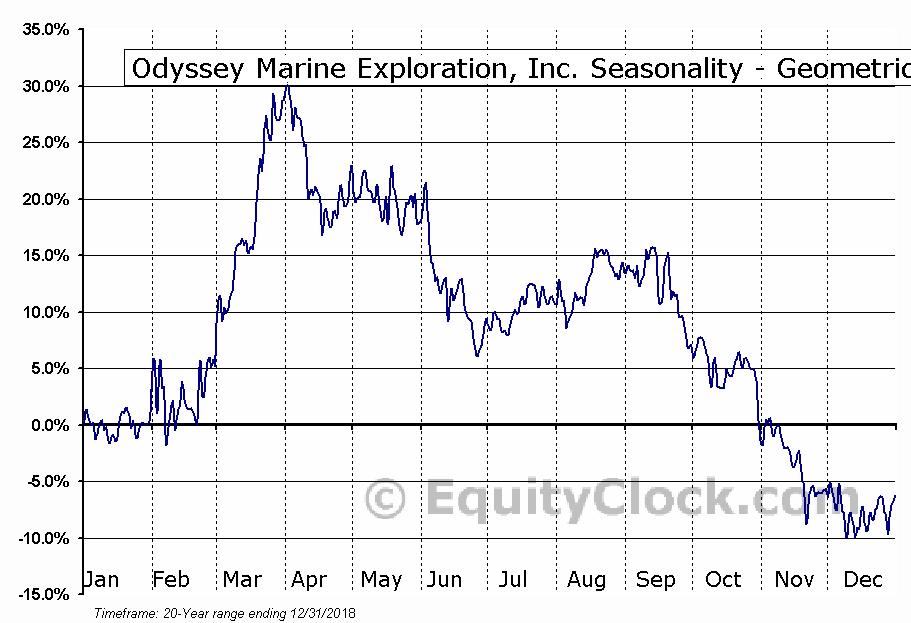 Odyssey Marine Exploration, Inc. (NASD:OMEX) Seasonality