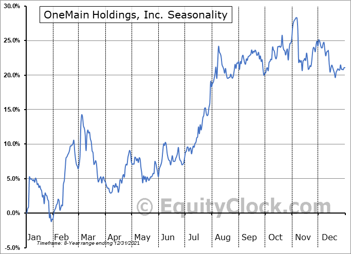 OneMain Holdings, Inc. Seasonal Chart