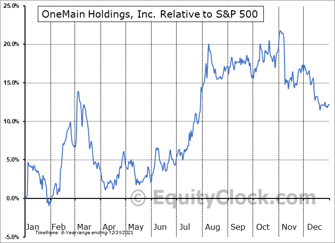 OMF Relative to the S&P 500