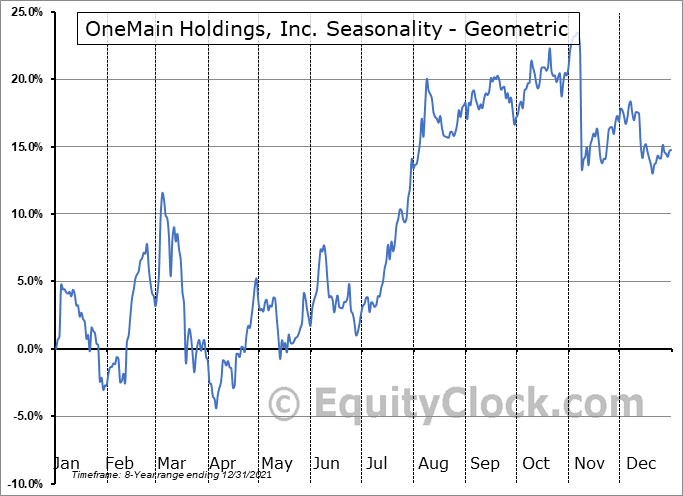 OneMain Holdings, Inc. (NYSE:OMF) Seasonality