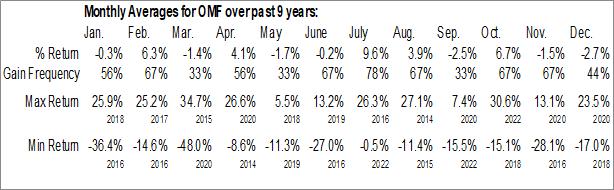 Monthly Seasonal OneMain Holdings, Inc. (NYSE:OMF)