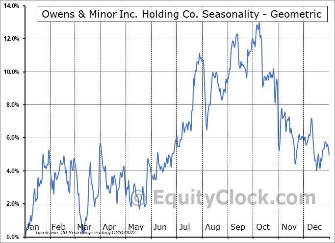 Owens & Minor Inc. Holding Co. (NYSE:OMI) Seasonality